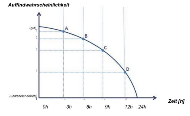 Diagramm Auffindwahrscheinlichkeit